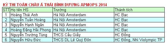 Danh sách học sinh đạt giải APMOPS năm 2014