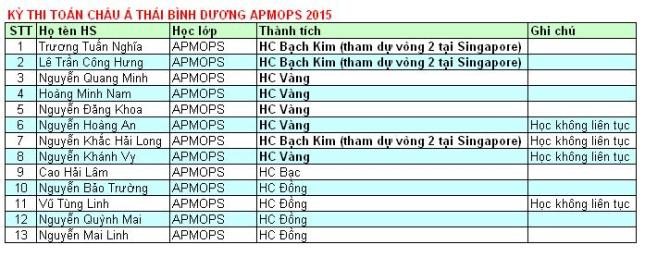 Danh sách học sinh đạt giải APMOPS 2015