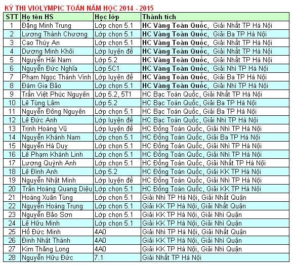 Danh sách học sinh đạt giải Violympic 2015