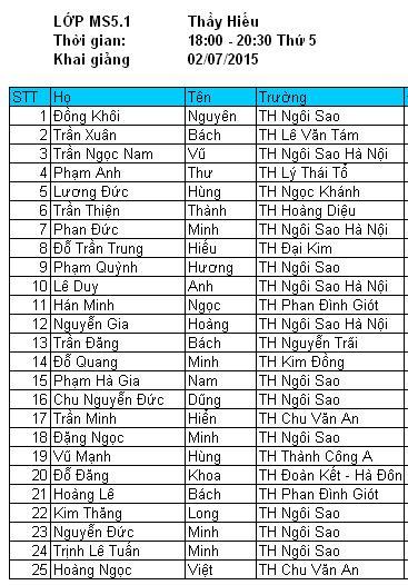 Danh sách lớp MS5.1