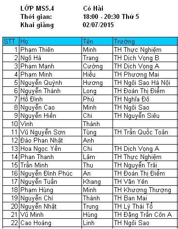 Danh sách lớp MS5.4